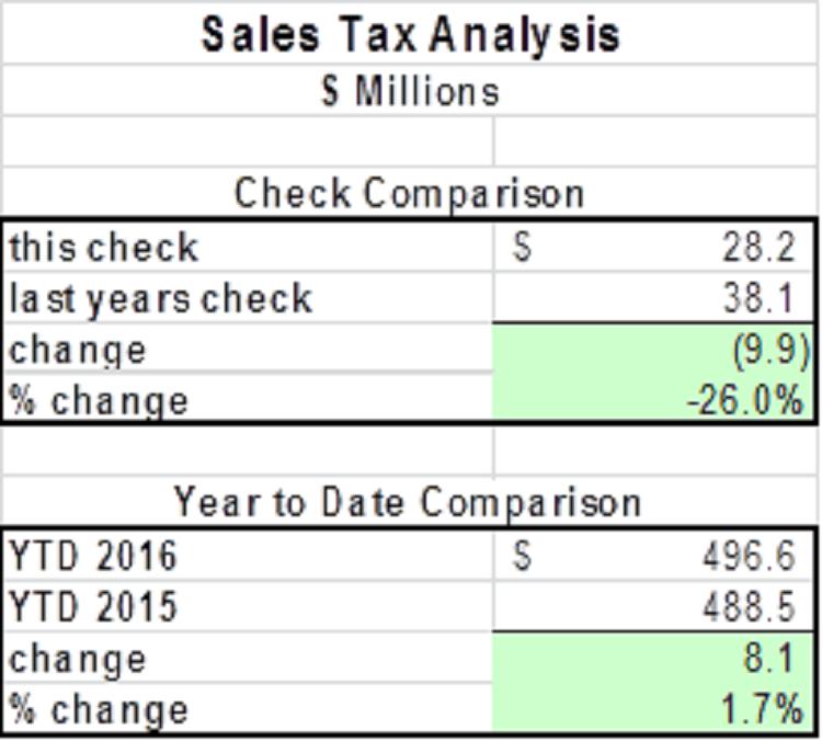 Long Island Sales Tax Hicksville
