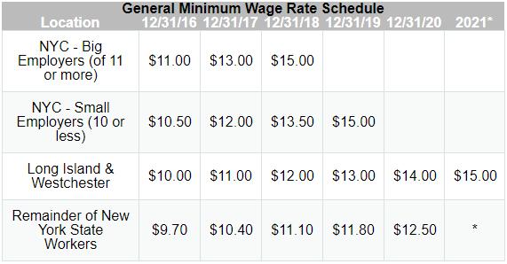 Ohio's minimum wage increasing in 2019