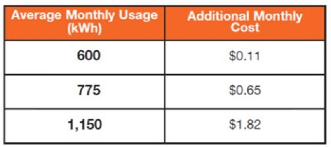 Pseg Long Island S New Electric Rates To Fund Improvements