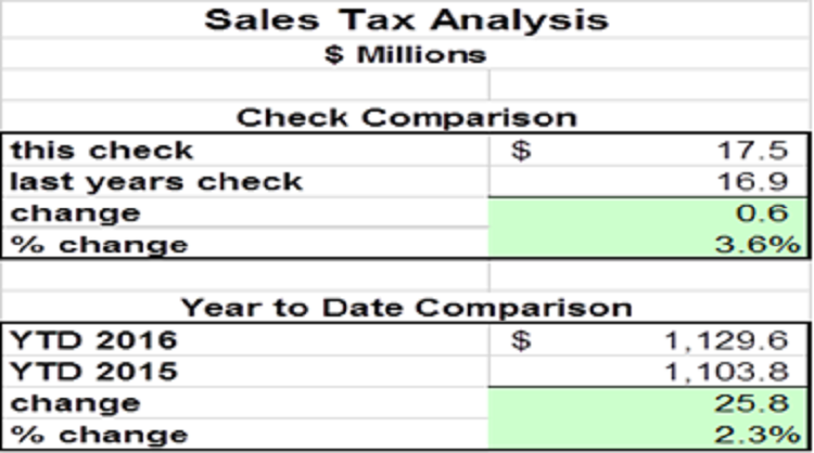 article 40 sales tax