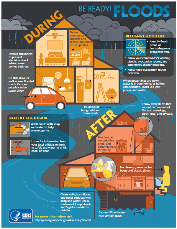 Cdc Severe Weather Can Threaten Summer Fun Safety And